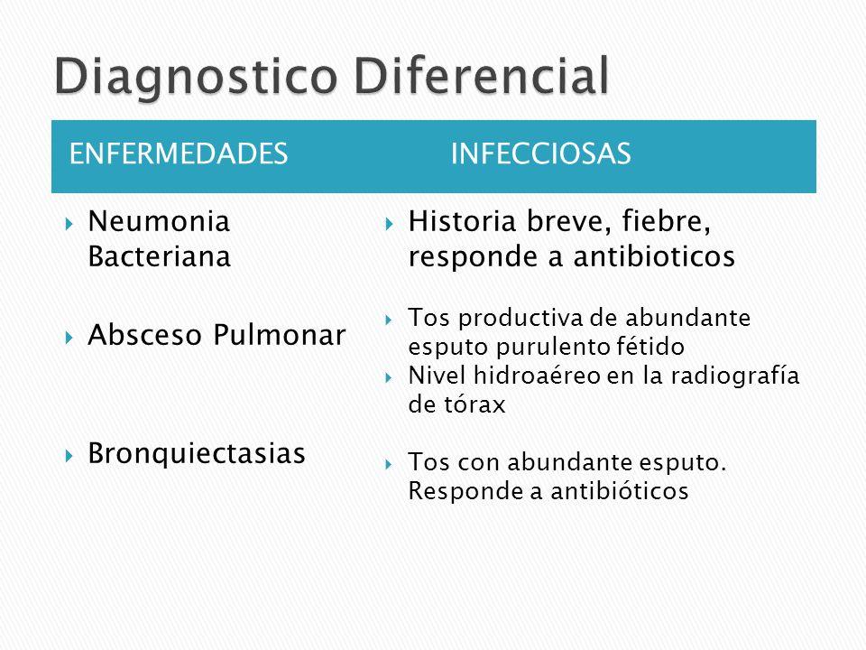 ENFERMEDADESINFECCIOSAS Neumonia Bacteriana Absceso Pulmonar Bronquiectasias Historia breve, fiebre, responde a antibioticos Tos productiva de abundan