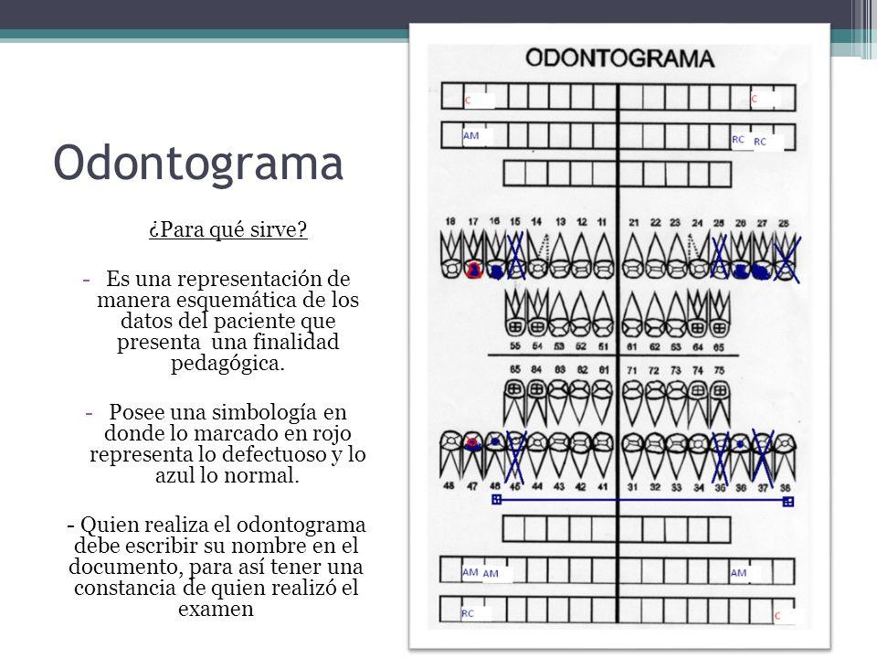 Odontograma ¿Para qué sirve? -Es una representación de manera esquemática de los datos del paciente que presenta una finalidad pedagógica. -Posee una