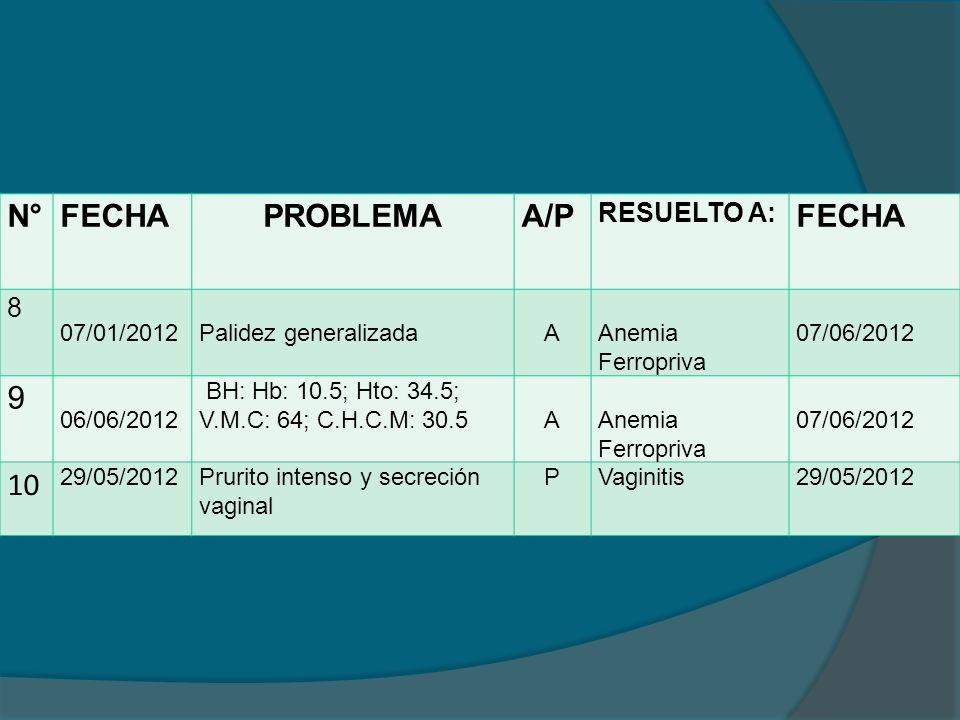 N°FECHAPROBLEMAA/P RESUELTO A: FECHA 8 07/01/2012Palidez generalizadaAAnemia Ferropriva 07/06/2012 9 06/06/2012 BH: Hb: 10.5; Hto: 34.5; V.M.C: 64; C.H.C.M: 30.5AAnemia Ferropriva 07/06/2012 10 29/05/2012Prurito intenso y secreción vaginal PVaginitis29/05/2012