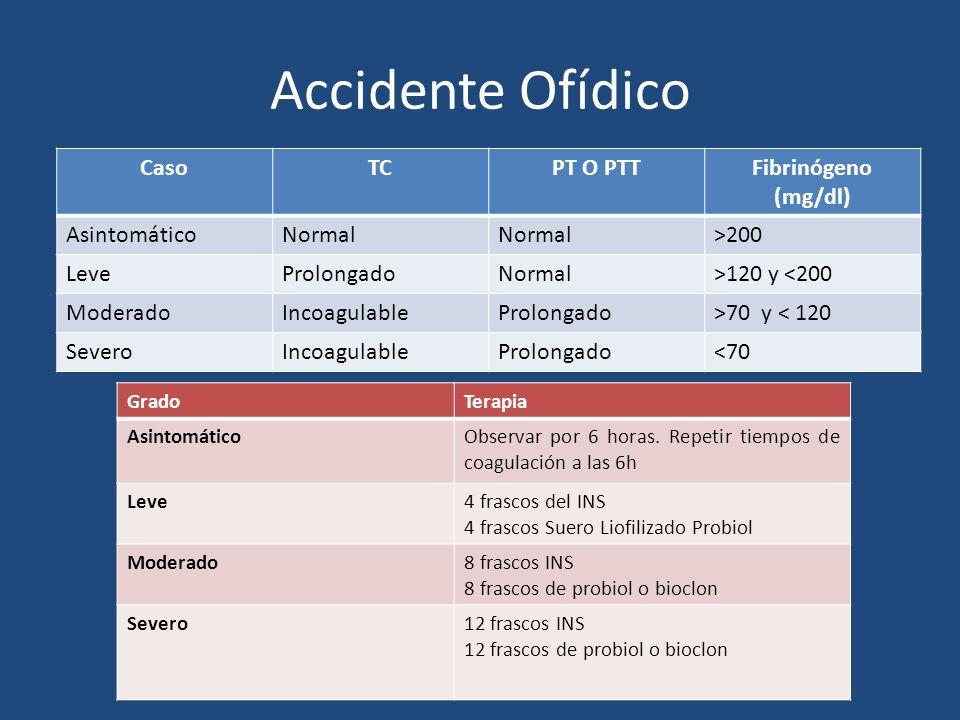 Accidente Ofídico CasoTCPT O PTTFibrinógeno (mg/dl) AsintomáticoNormal >200 LeveProlongadoNormal>120 y <200 ModeradoIncoagulableProlongado>70 y < 120
