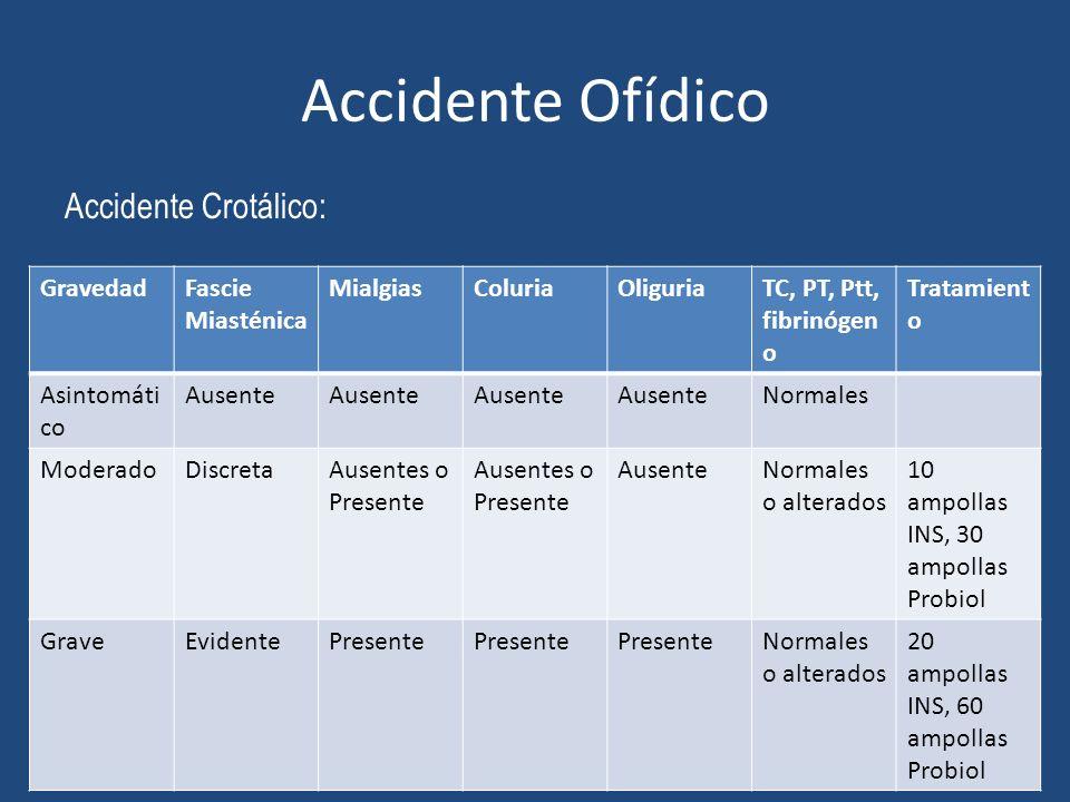 Accidente Ofídico Accidente Crotálico: GravedadFascie Miasténica MialgiasColuriaOliguriaTC, PT, Ptt, fibrinógen o Tratamient o Asintomáti co Ausente N