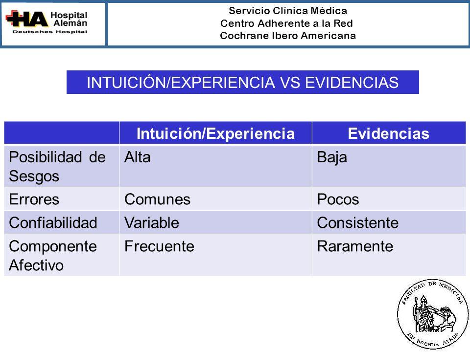 Servicio Clínica Médica Centro Adherente a la Red Cochrane Ibero Americana Intuición/ExperienciaEvidencias Posibilidad de Sesgos AltaBaja ErroresComunesPocos ConfiabilidadVariableConsistente Componente Afectivo FrecuenteRaramente INTUICIÓN/EXPERIENCIA VS EVIDENCIAS