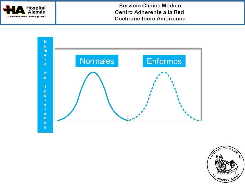 Servicio Clínica Médica Centro Adherente a la Red Cochrane Ibero Americana Normales Enfermos N ú m e r od e I nd i v i duo s
