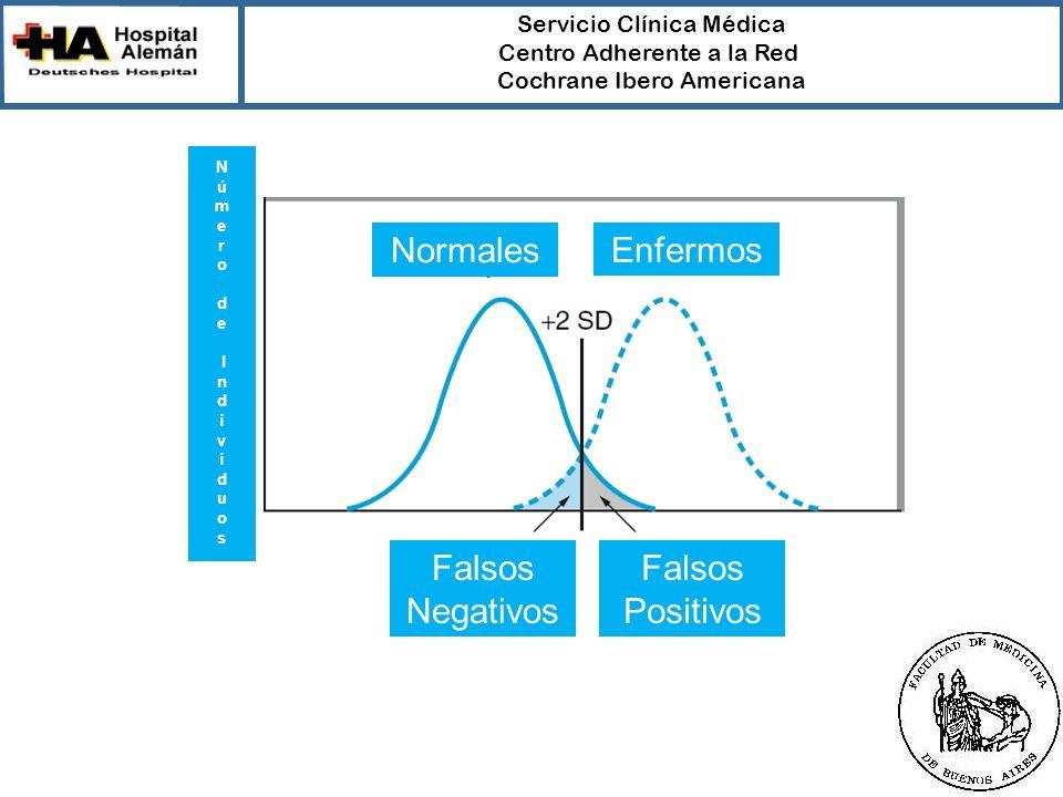 Servicio Clínica Médica Centro Adherente a la Red Cochrane Ibero Americana Normales Enfermos N ú m e r od e I nd i v i duo s Falsos Negativos Falsos Positivos
