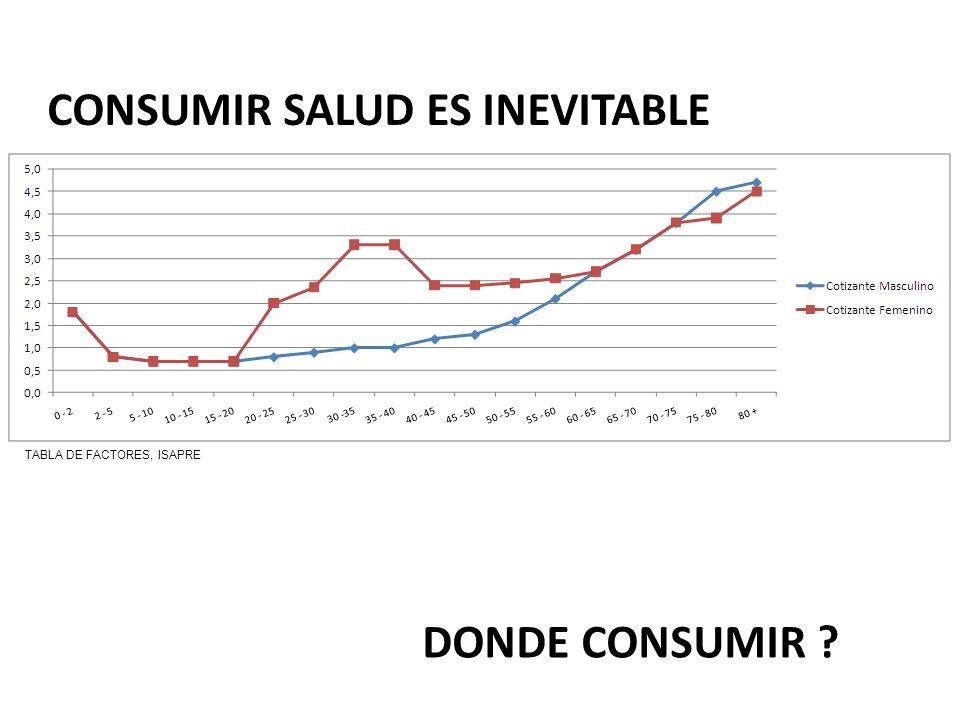 CONSUMIR SALUD ES INEVITABLE TABLA DE FACTORES, ISAPRE DONDE CONSUMIR