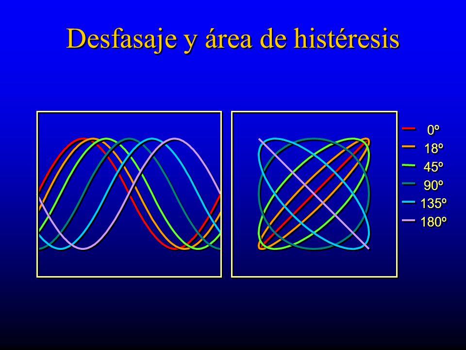 Desfasaje y área de histéresis 0º 18º 45º 90º 135º 180º