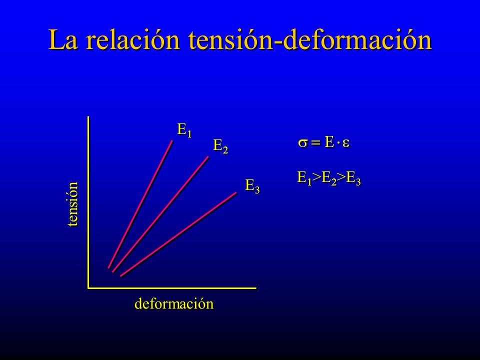 La relación tensión-deformación deformación tensión E 1 >E 2 >E 3 E 1 >E 2 >E 3 E1E1 E1E1 E2E2 E2E2 E3E3 E3E3