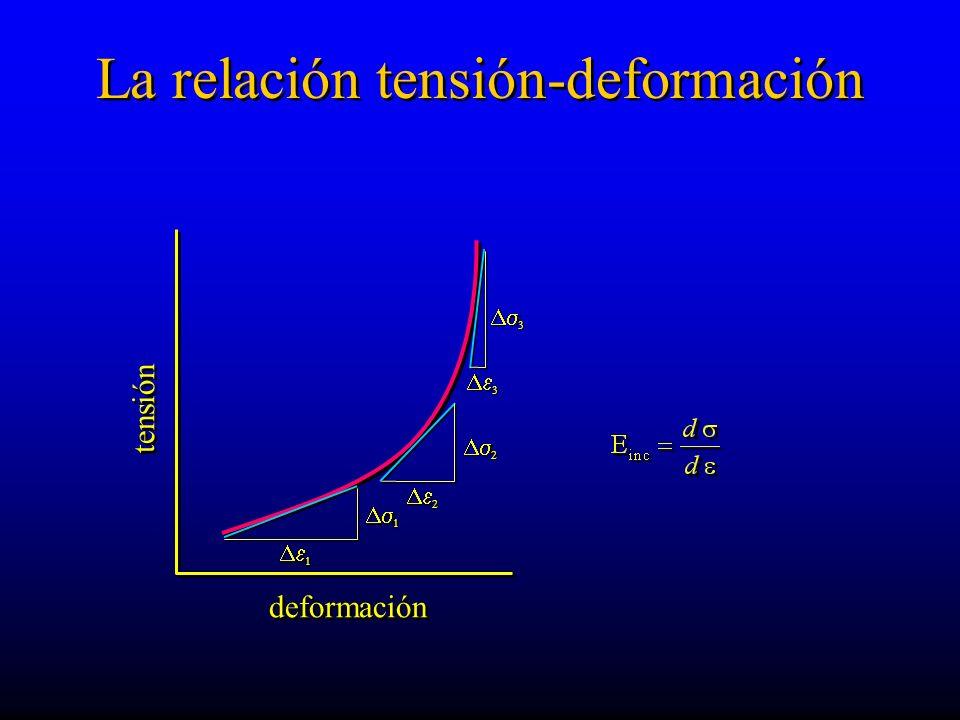 La relación tensión-deformación deformación tensión