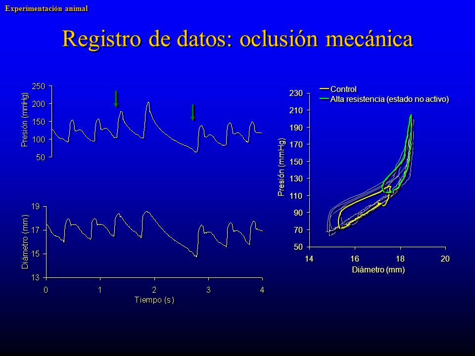 Registro de datos: oclusión mecánica Experimentación animal