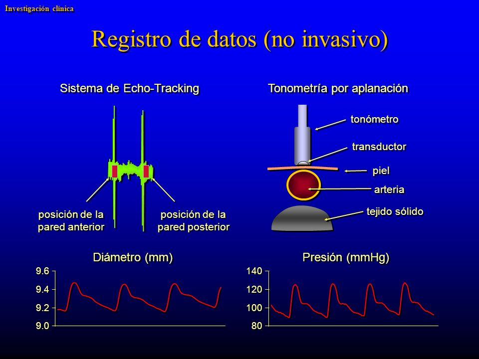 Registro de datos (no invasivo) Sistema de Echo-Tracking posición de la pared anterior posición de la pared anterior posición de la pared posterior posición de la pared posterior tejido sólido tonómetro transductor piel arteria Tonometría por aplanación Diámetro (mm) 9.6 9.4 9.2 9.0 Presión (mmHg) 140 120 100 80 Investigación clínica