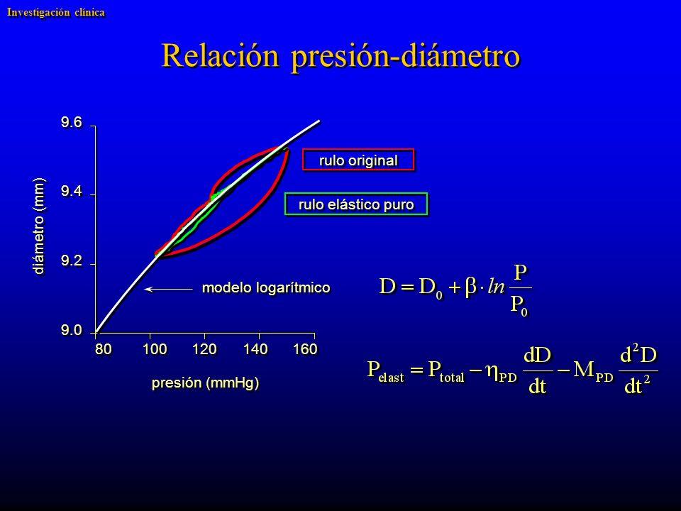 diámetro (mm) presión (mmHg) 9.6 9.4 9.2 9.0 80 100 120 140 160 rulo original rulo elástico puro modelo logarítmico Relación presión-diámetro Investigación clínica