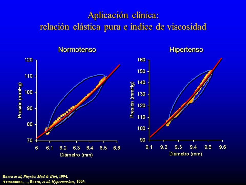 Aplicación clínica: relación elástica pura e índice de viscosidad Normotenso Hipertenso Barra et al, Physics Med & Biol, 1994.