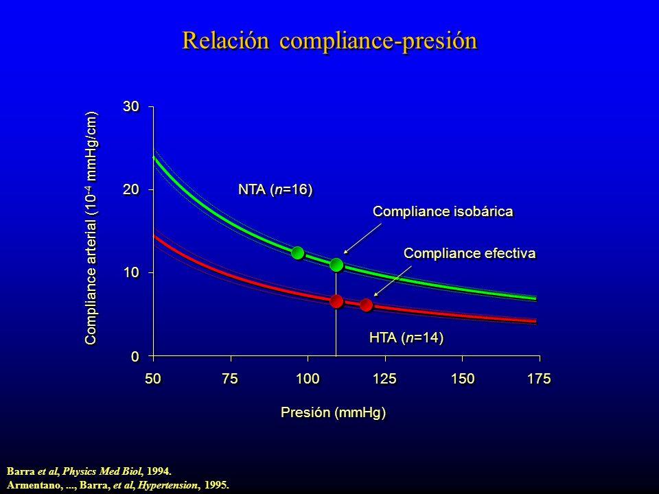 50 75 100 125 150 175 0 0 10 20 30 HTA (n=14) NTA (n=16) Presión (mmHg) Compliance arterial (10 -4 mmHg/cm) Compliance isobárica Compliance efectiva Relación compliance-presión Barra et al, Physics Med Biol, 1994.