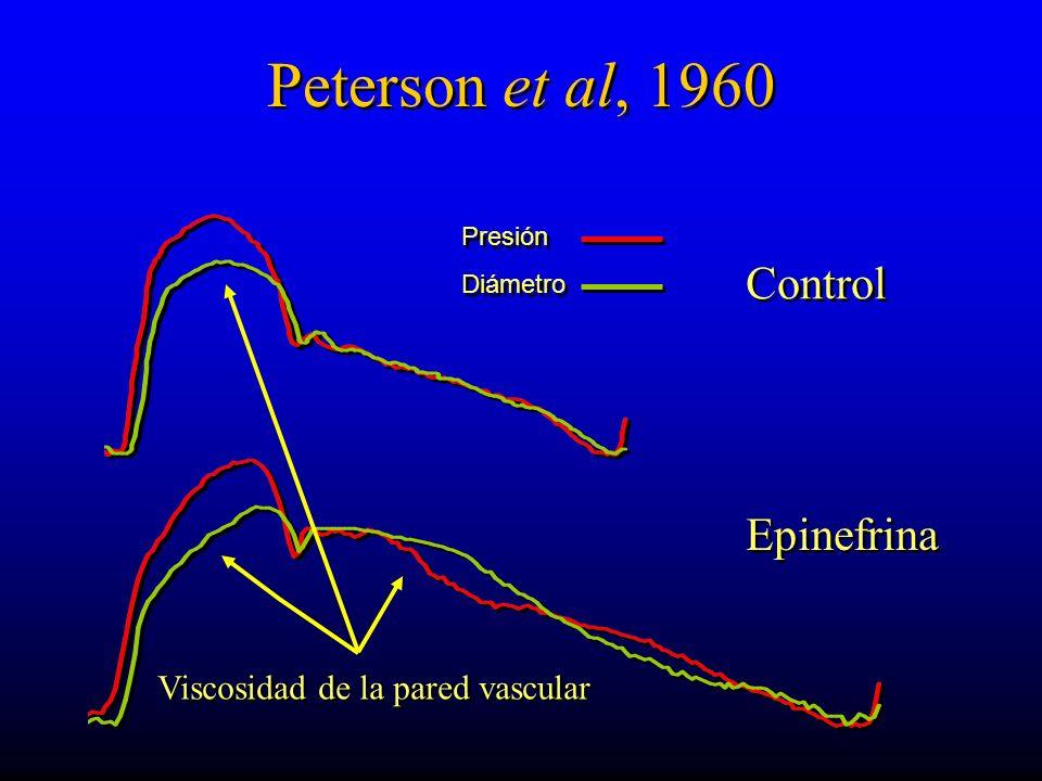 Peterson et al, 1960 Control Epinefrina Presión Diámetro Presión Diámetro Viscosidad de la pared vascular