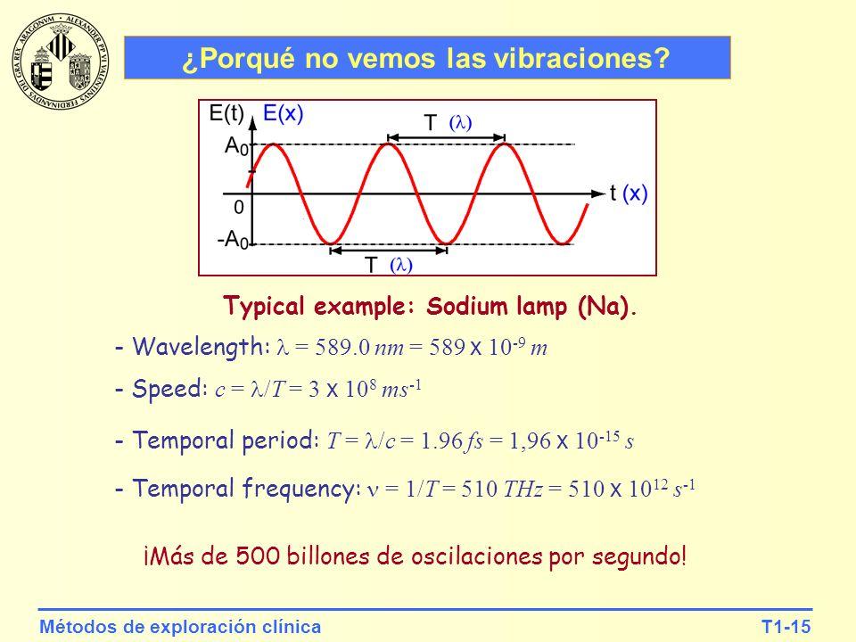 T1-15Métodos de exploración clínica ¿Porqué no vemos las vibraciones? ¡Más de 500 billones de oscilaciones por segundo! Typical example: Sodium lamp (