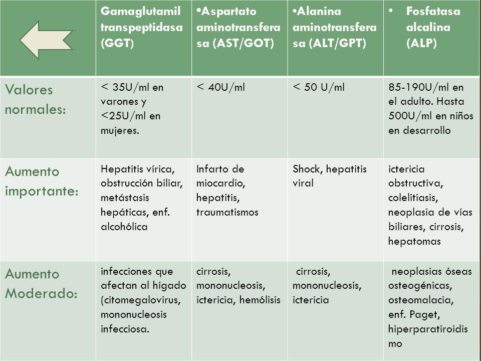 Gamaglutamil transpeptidasa (GGT ) Aspartato aminotransfera sa (AST/GOT) Alanina aminotransfera sa (ALT/GPT) Fosfatasa alcalina (ALP) Valores normales: < 35U/ml en varones y <25U/ml en mujeres.