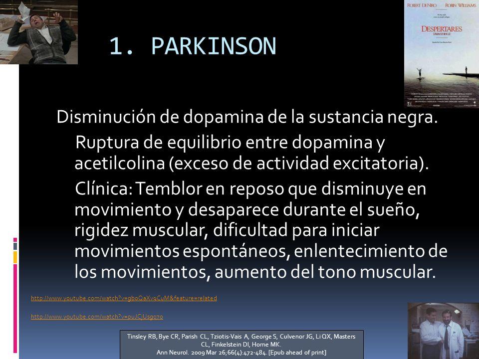 1.PARKINSON Disminución de dopamina de la sustancia negra.