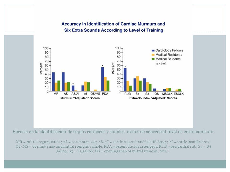 Eficacia en la identificación de soplos cardiacos y sonidos extras de acuerdo al nivel de entrenamiento. MR = mitral regurgitation; AS = aortic stenos