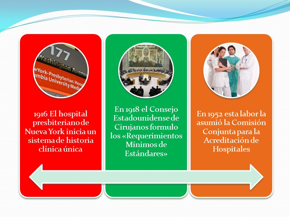 1916 El hospital presbiteriano de Nueva York inicia un sistema de historia clínica única En 1918 el Consejo Estadounidense de Cirujanos formulo los «Requerimientos Mínimos de Estándares» En 1952 esta labor la asumió la Comisión Conjunta para la Acreditación de Hospitales