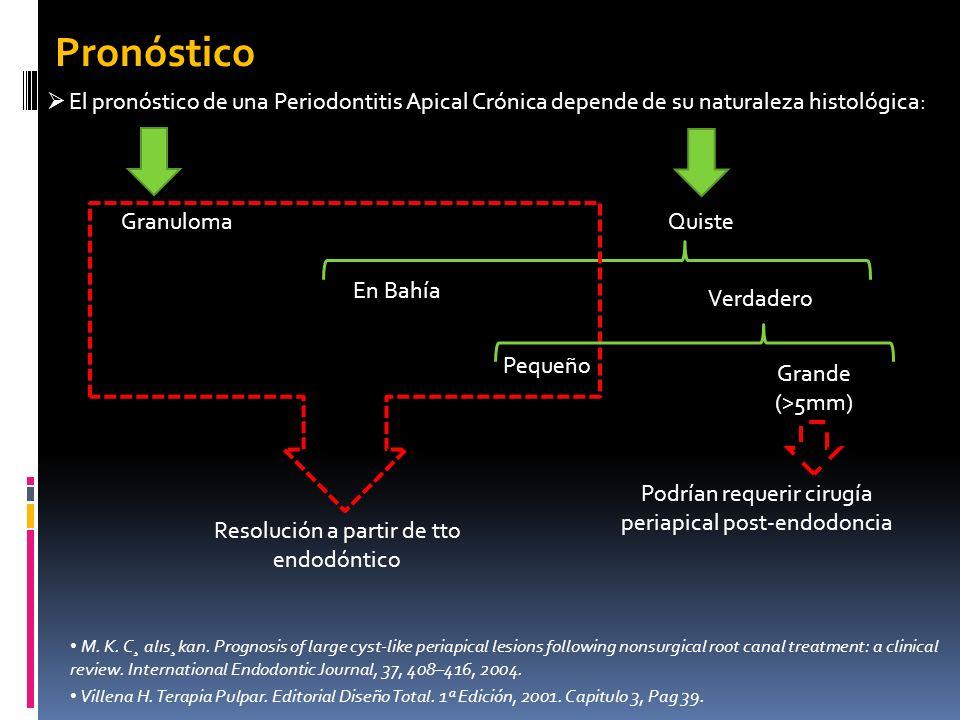 Pronóstico El pronóstico de una Periodontitis Apical Crónica depende de su naturaleza histológica: Granuloma Quiste En Bahía Verdadero Resolución a pa