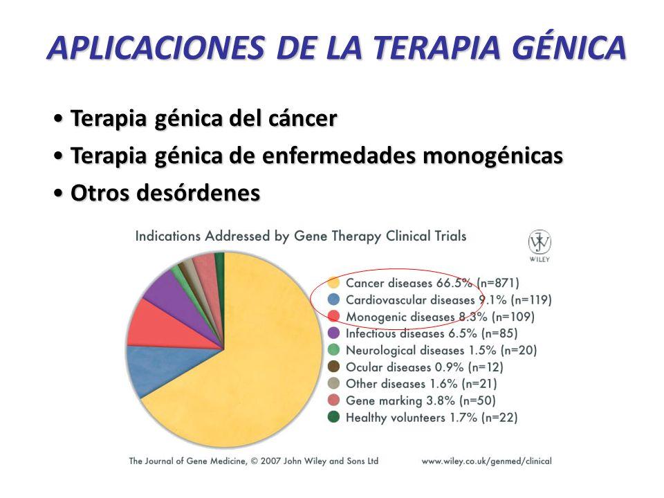 APLICACIONES DE LA TERAPIA GÉNICA Terapia génica del cáncer Terapia génica del cáncer Terapia génica de enfermedades monogénicas Terapia génica de enfermedades monogénicas Otros desórdenes Otros desórdenes