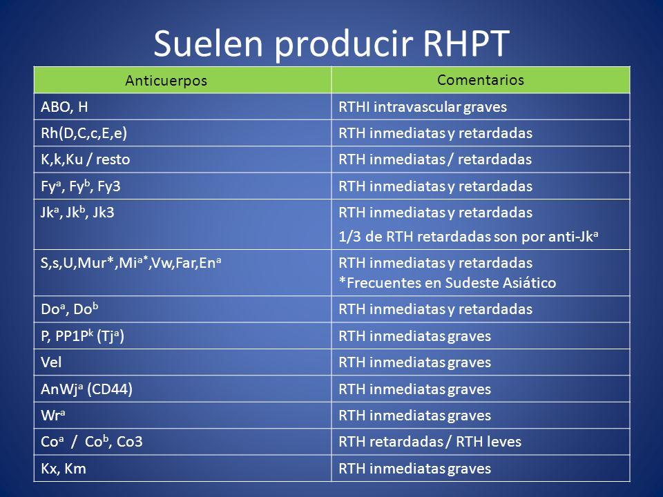 AnticuerposComentarios ABO, HRTHI intravascular graves Rh(D,C,c,E,e)RTH inmediatas y retardadas K,k,Ku / restoRTH inmediatas / retardadas Fy a, Fy b,