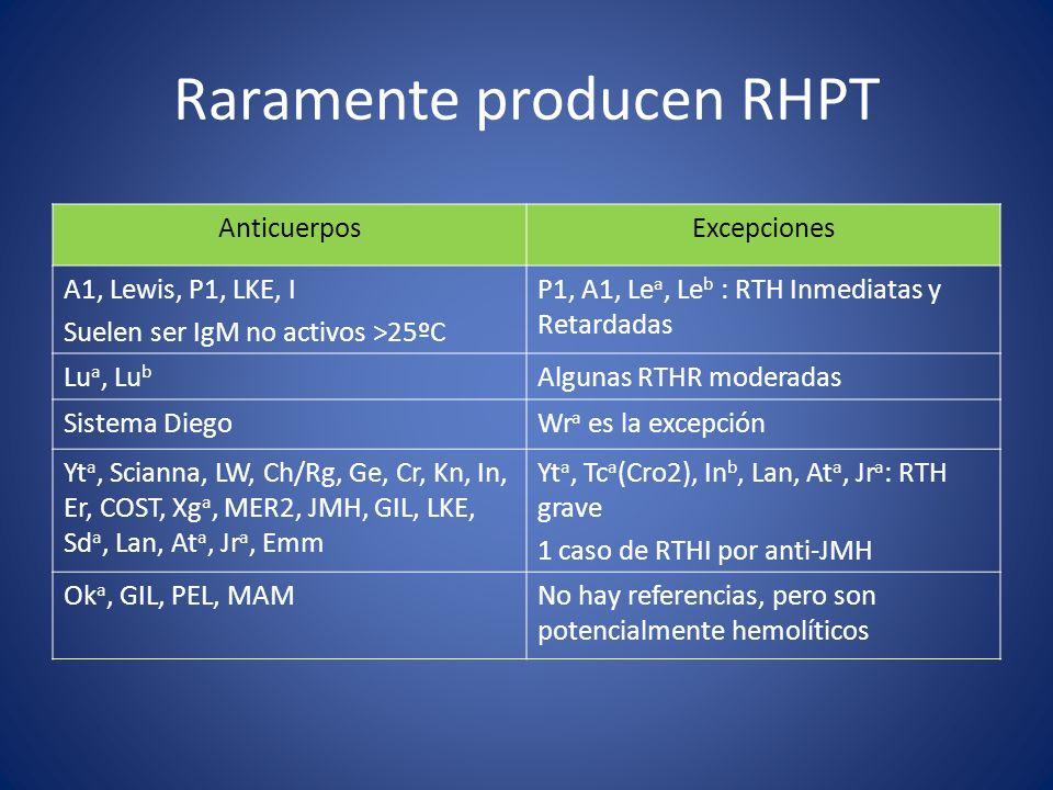 AnticuerposExcepciones A1, Lewis, P1, LKE, I Suelen ser IgM no activos >25ºC P1, A1, Le a, Le b : RTH Inmediatas y Retardadas Lu a, Lu b Algunas RTHR