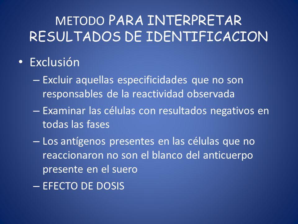 METODO PARA INTERPRETAR RESULTADOS DE IDENTIFICACION Exclusión – Excluir aquellas especificidades que no son responsables de la reactividad observada