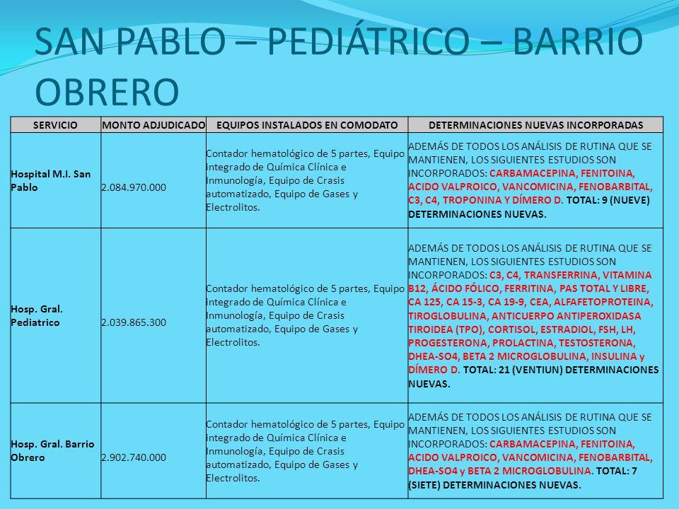 SAN PABLO – PEDIÁTRICO – BARRIO OBRERO SERVICIOMONTO ADJUDICADOEQUIPOS INSTALADOS EN COMODATODETERMINACIONES NUEVAS INCORPORADAS Hospital M.I. San Pab