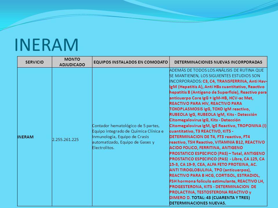 INERAM SERVICIO MONTO ADJUDICADO EQUIPOS INSTALADOS EN COMODATODETERMINACIONES NUEVAS INCORPORADAS INERAM 2.255.261.225 Contador hematológico de 5 par