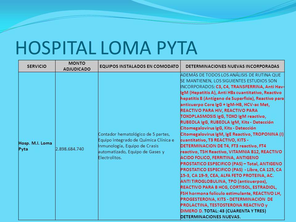 HOSPITAL LOMA PYTA SERVICIO MONTO ADJUDICADO EQUIPOS INSTALADOS EN COMODATODETERMINACIONES NUEVAS INCORPORADAS Hosp. M.I. Loma Pyta 2.898.684.740 Cont