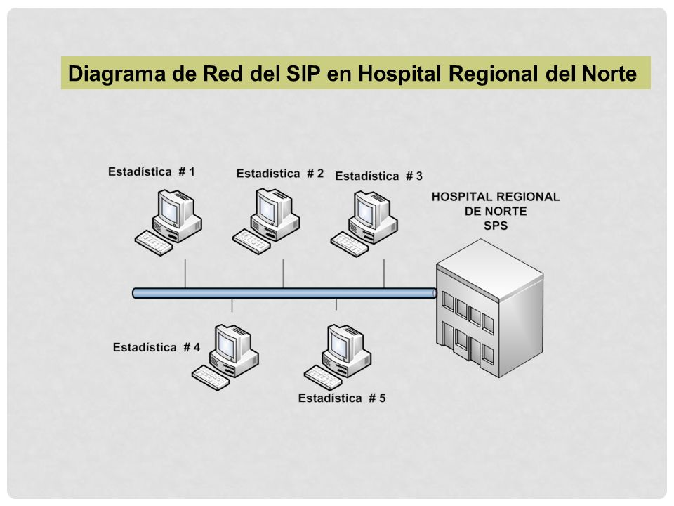 Diagrama de Red del SIP en Hospital Regional del Norte