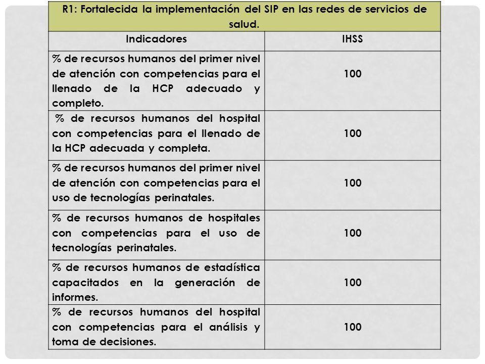 R1: Fortalecida la implementación del SIP en las redes de servicios de salud. IndicadoresIHSS % de recursos humanos del primer nivel de atención con c