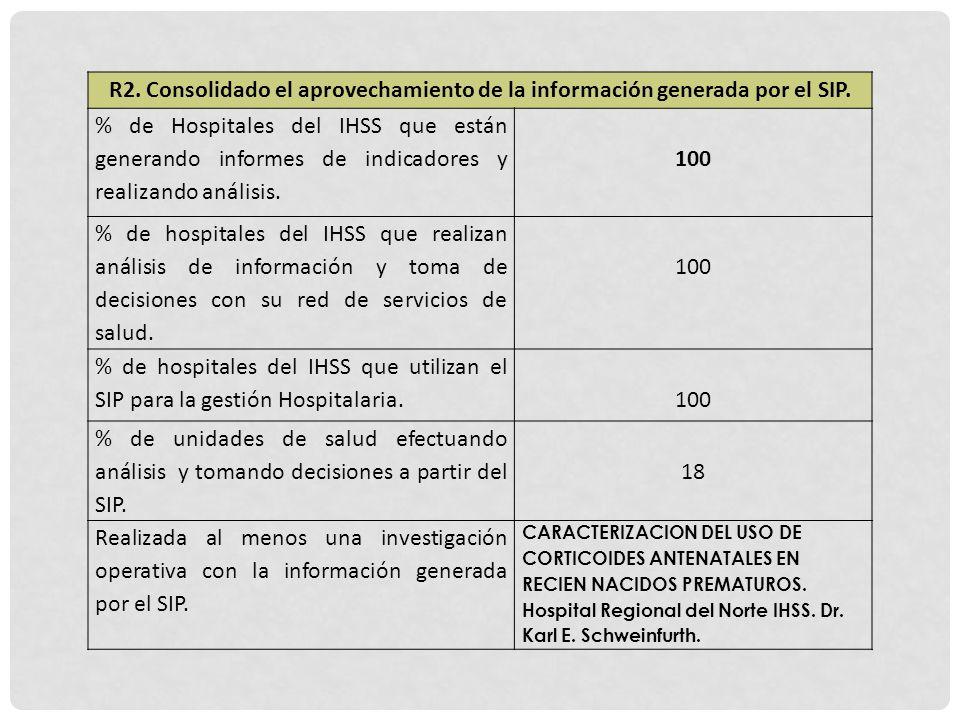R2. Consolidado el aprovechamiento de la información generada por el SIP. % de Hospitales del IHSS que están generando informes de indicadores y reali