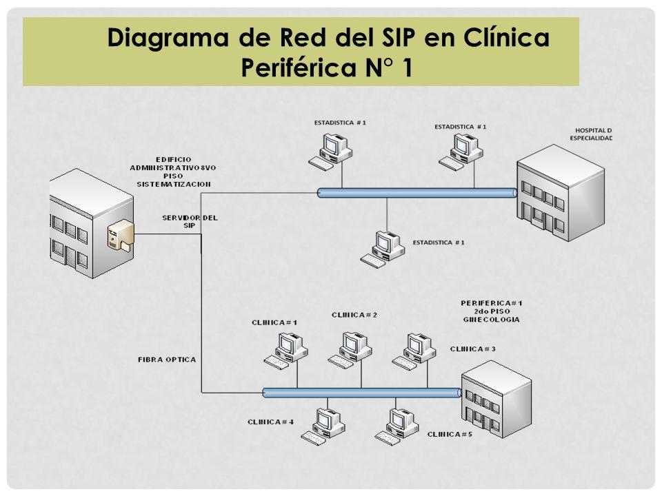 Diagrama de Red del SIP en Clínica Periférica N° 1