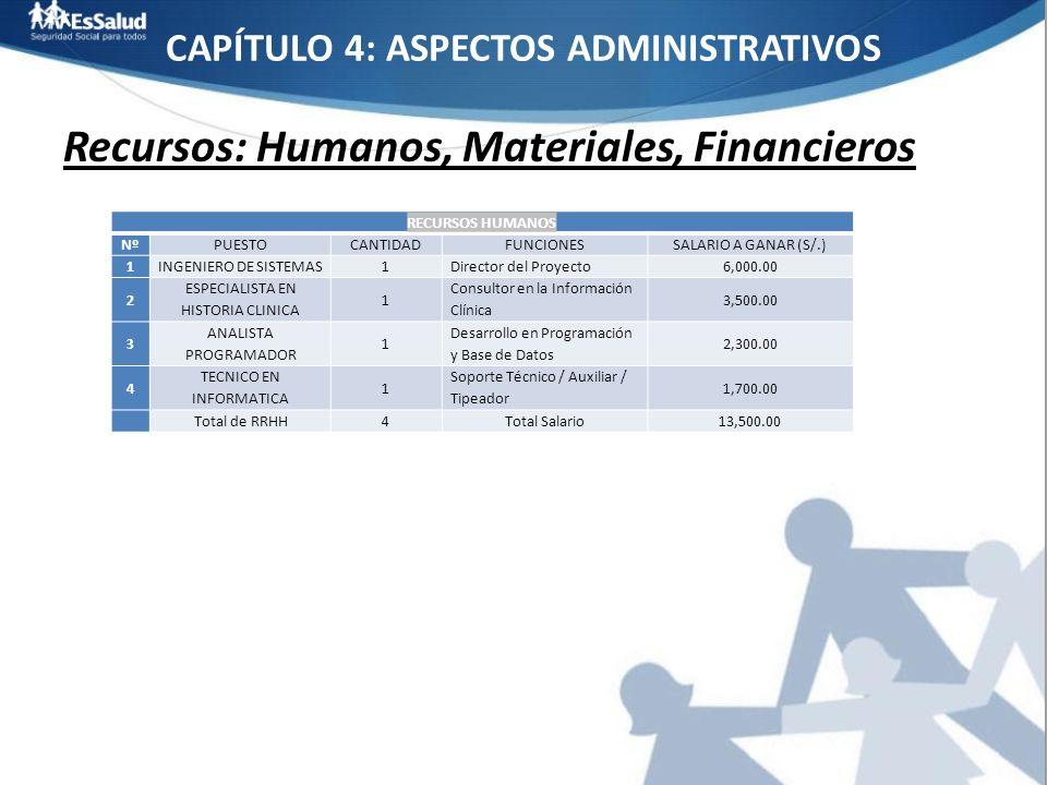 CAPÍTULO 4: ASPECTOS ADMINISTRATIVOS Recursos: Humanos, Materiales, Financieros RECURSOS HUMANOS NºPUESTOCANTIDADFUNCIONESSALARIO A GANAR (S/.) 1INGEN