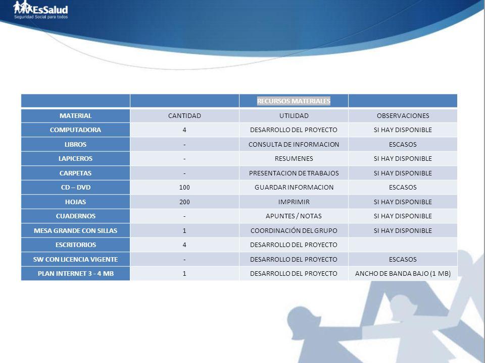 RECURSOS MATERIALES MATERIALCANTIDADUTILIDADOBSERVACIONES COMPUTADORA4DESARROLLO DEL PROYECTOSI HAY DISPONIBLE LIBROS-CONSULTA DE INFORMACIONESCASOS L