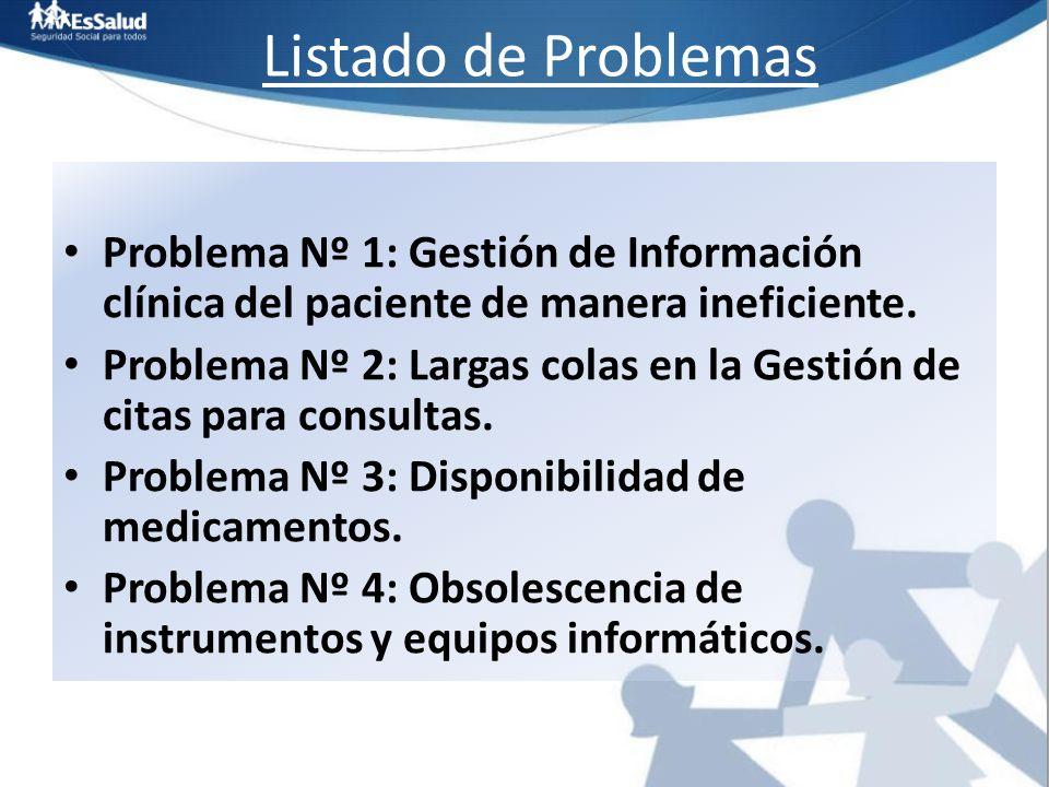 Listado de Problemas Problema Nº 1: Gestión de Información clínica del paciente de manera ineficiente. Problema Nº 2: Largas colas en la Gestión de ci