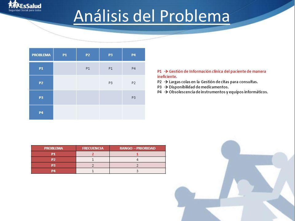Análisis del Problema PROBLEMAP1P2P3P4 P1 P4 P2 P3P2 P3 P4 PROBLEMAFRECUENCIARANGO – PRIORIDAD P121 P214 P322 P413 P1 Gestión de Información clínica d