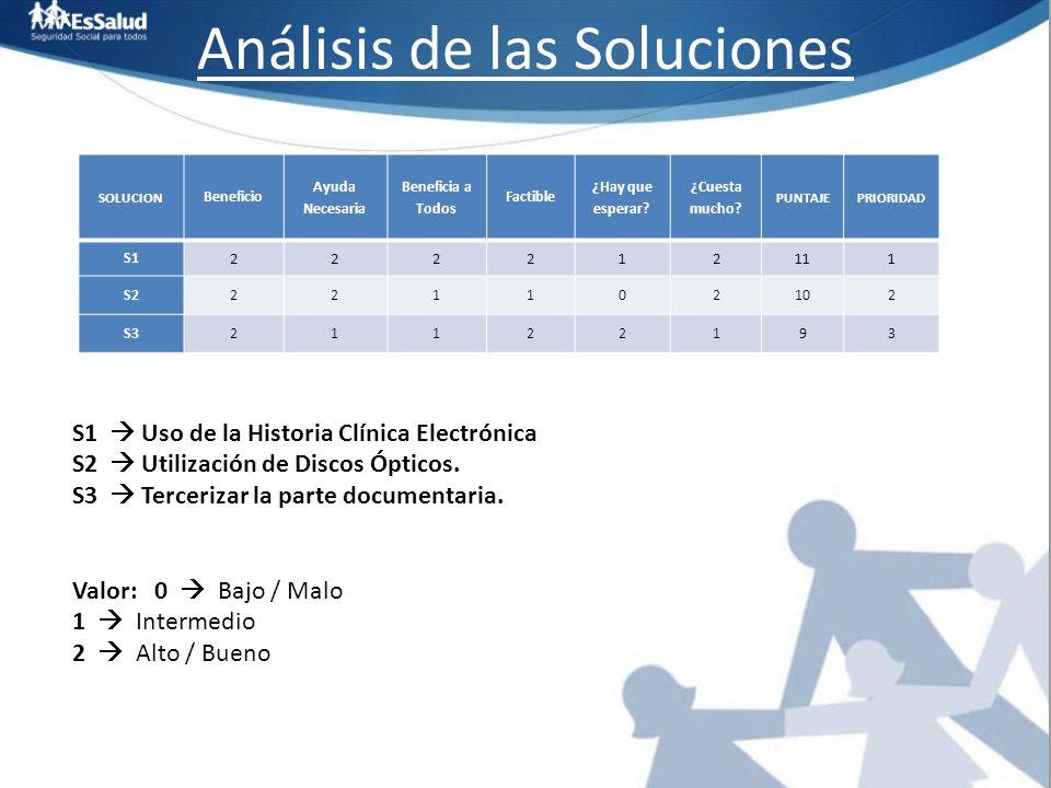 Análisis de las Soluciones SOLUCION Beneficio Ayuda Necesaria Beneficia a Todos Factible ¿Hay que esperar? ¿Cuesta mucho? PUNTAJEPRIORIDAD S1 22221211