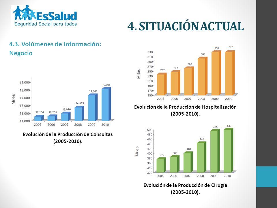 4. SITUACIÓN ACTUAL 4.3. Volúmenes de Información: Negocio Evolución de la Producción de Consultas (2005-2010). Evolución de la Producción de Hospital
