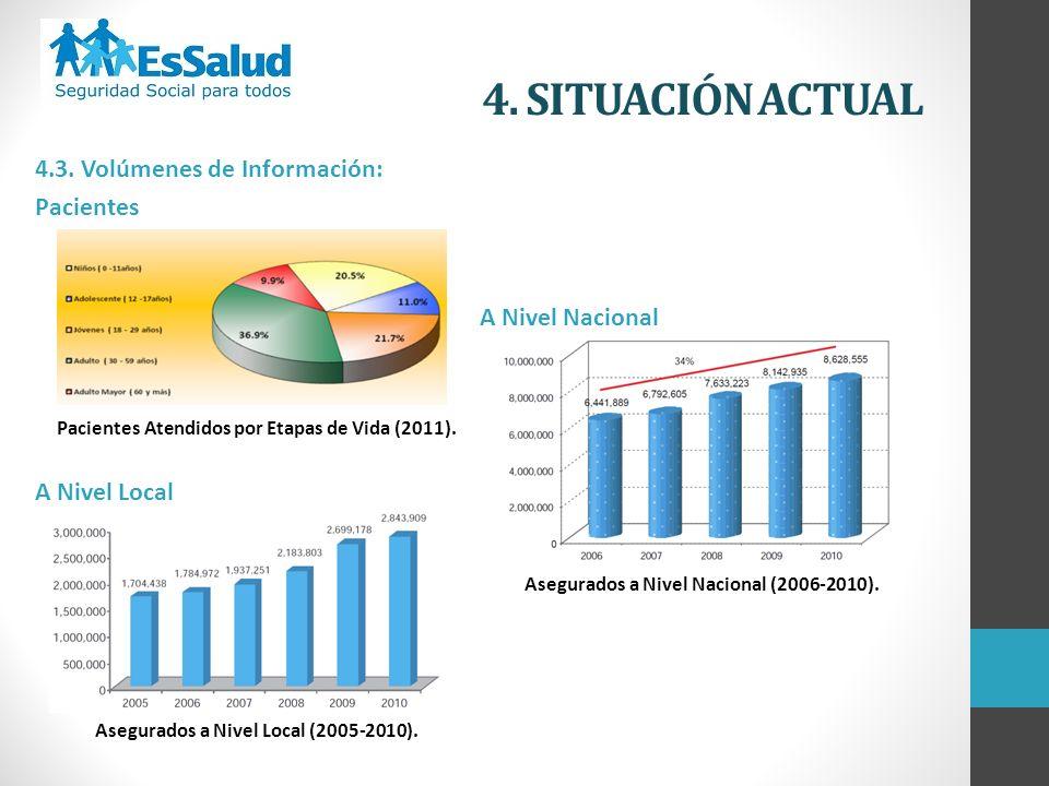 4. SITUACIÓN ACTUAL 4.3. Volúmenes de Información: Pacientes Pacientes Atendidos por Etapas de Vida (2011). A Nivel Local Asegurados a Nivel Local (20