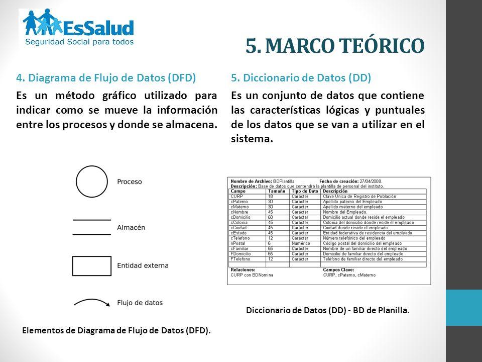 4. Diagrama de Flujo de Datos (DFD) Es un método gráfico utilizado para indicar como se mueve la información entre los procesos y donde se almacena. E