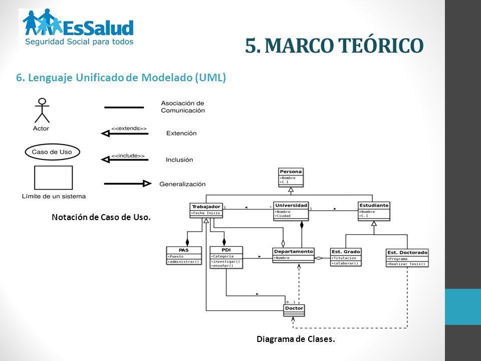 5. MARCO TEÓRICO 6. Lenguaje Unificado de Modelado (UML) Notación de Caso de Uso. Diagrama de Clases.