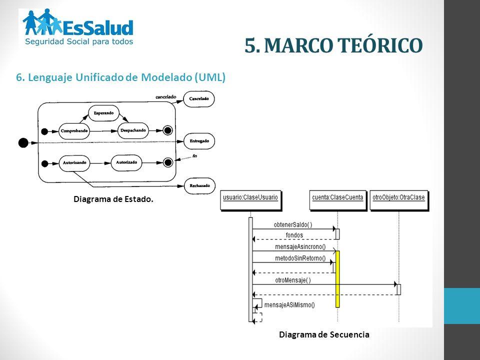 5. MARCO TEÓRICO 6. Lenguaje Unificado de Modelado (UML) Diagrama de Estado. Diagrama de Secuencia