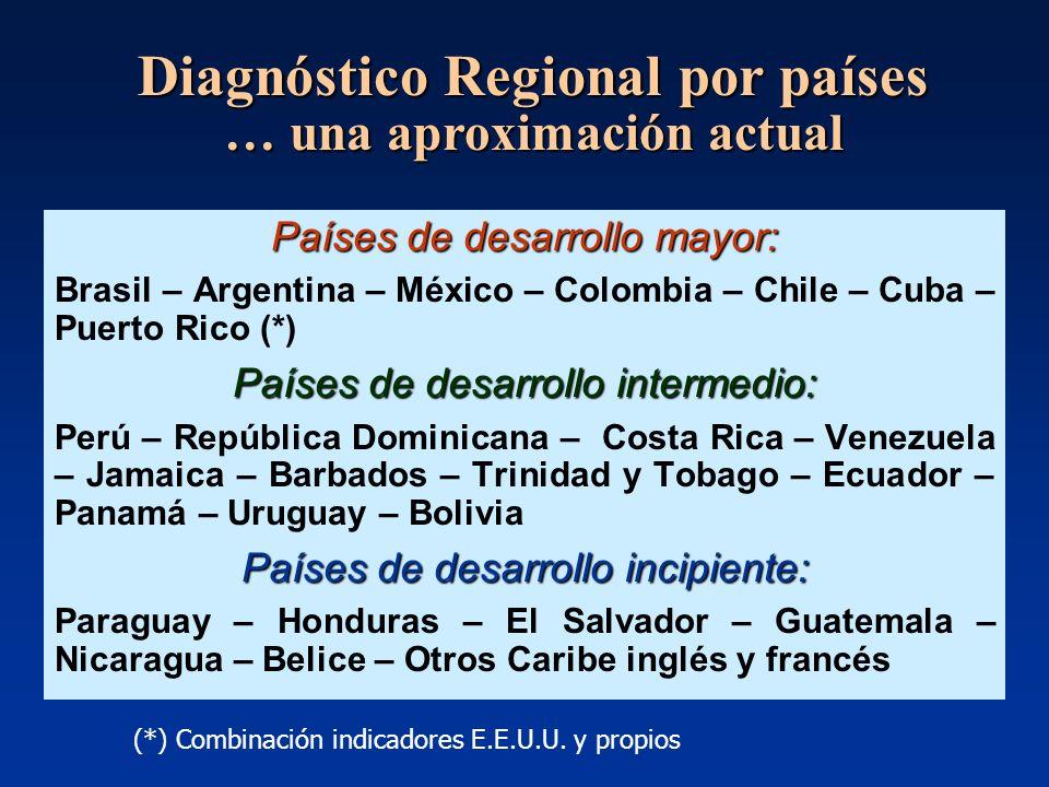 Países de desarrollo mayor: Brasil – Argentina – México – Colombia – Chile – Cuba – Puerto Rico (*) Países de desarrollo intermedio: Perú – República