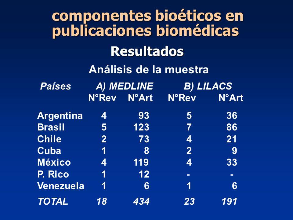 Análisis de la muestra PaísesA) MEDLINEB) LILACS N°Rev N°Art N°Rev N°Art Argentina 4 93 5 36 Brasil 5 123 7 86 Chile 2 73 4 21 Cuba 1 8 2 9 México 4 1