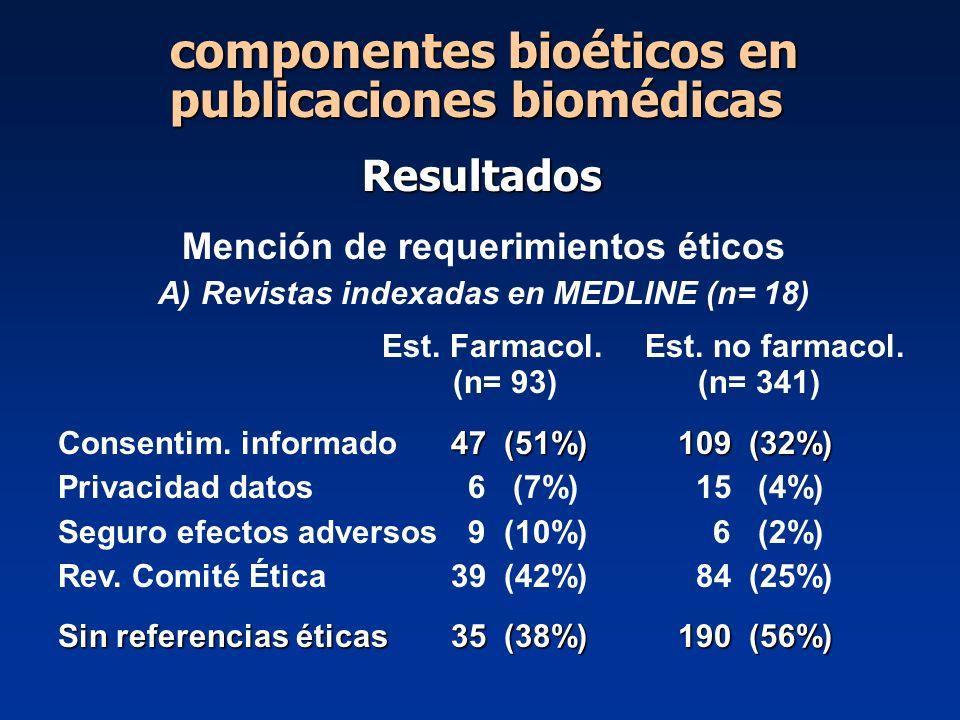 Mención de requerimientos éticos A) Revistas indexadas en MEDLINE (n= 18) Est. Farmacol. Est. no farmacol. (n= 93) (n= 341) 47 (51%)109 (32%) Consenti