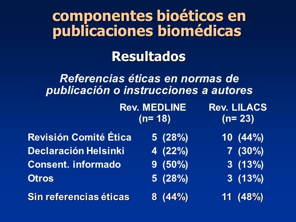 Referencias éticas en normas de publicación o instrucciones a autores Rev. MEDLINE Rev. LILACS (n= 18) (n= 23) Revisión Comité Ética 5 (28%) 10 (44%)