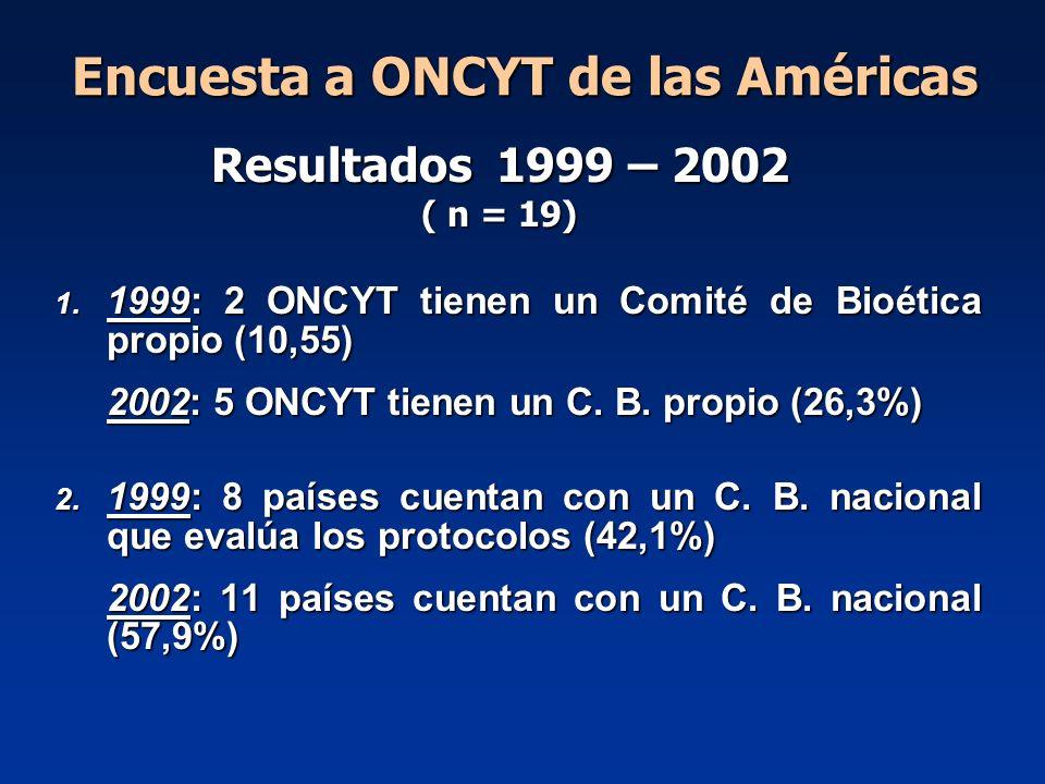 Encuesta a ONCYT de las Américas 1. 1999: 2 ONCYT tienen un Comité de Bioética propio (10,55) 2002: 5 ONCYT tienen un C. B. propio (26,3%) 2. 1999: 8